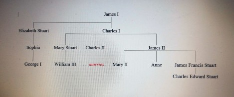 family tree of the stuarts